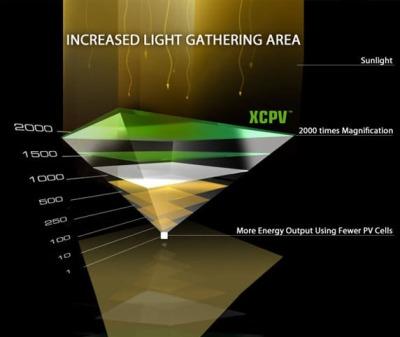 la lente amplifica la quantità di luce catturata dal modulo fotovoltaico