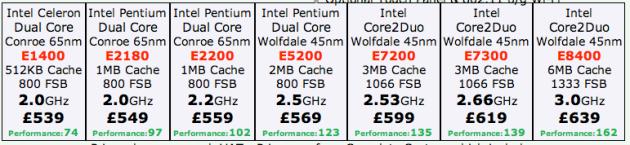 Tabella dei prezzi Akhter LoCo2 PC Low-Consumption PC - PC a basso consumo di energia